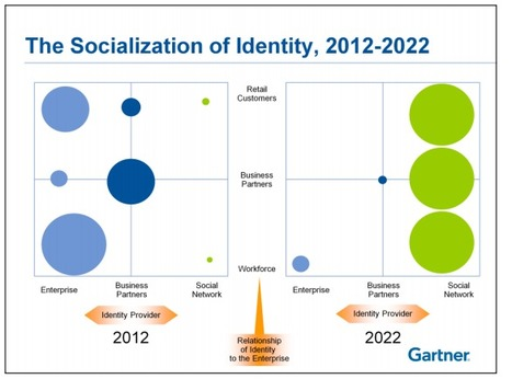 Facebook could become an enterprise ID system - ZDNet (blog) | Facebook Marketing All News | Scoop.it
