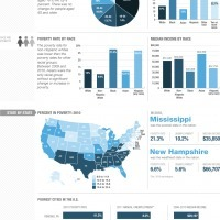 Poverty In The U.S. By The Numbers | Development geography | Scoop.it