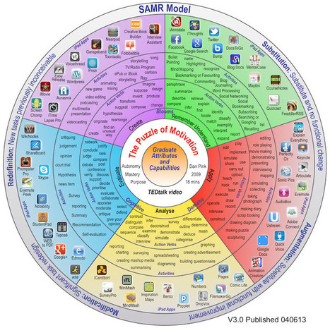 The Big Picture Of Education Technology: The Padagogy Wheel | Educational Apps & Tools | Scoop.it