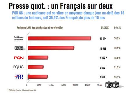 L'actu media web - La vraie maladie de la presse française | LYFtv - Lyon | Scoop.it