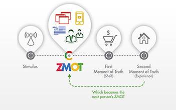A Modern Marketing Strategy – Social Media Marketing & ZMOT from Google | An Eye on New Media | Scoop.it