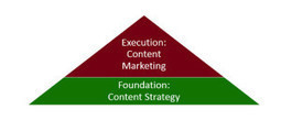 Content Strategy & Content Marketing: Not The Same - Return On Now | Curation, Copywriting and  ... surroundings | Scoop.it