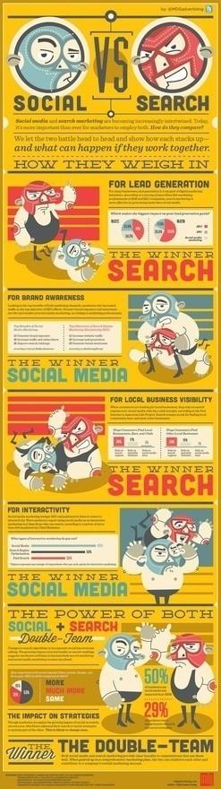 social media | Social Media Research, Research Social Media | Scoop.it