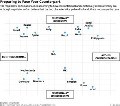 The secret to disagreeing with people from 20 different countries, in one chart | Translation & Interpreting | Scoop.it