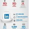 Social Media Secrets and Insights