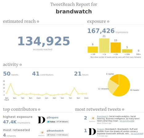Top 10 Free Social Media Monitoring Tools - Brandwatch | Marketing Research | Scoop.it