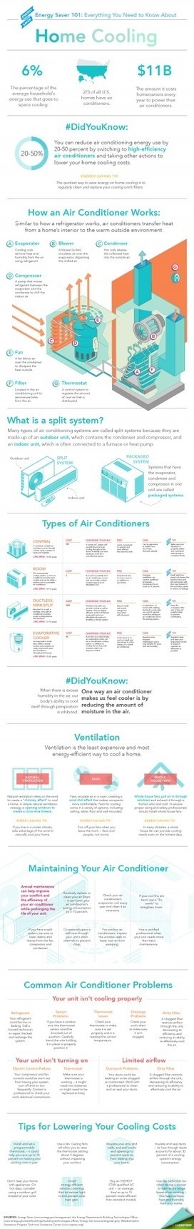 Energy Saver 101 Infographic: Home Cooling | Building energy system management | Scoop.it