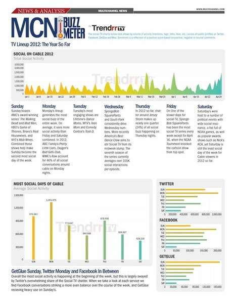 The Trendrr Blog » Blog Archive » Social TV Special Analysis: Cable Television 2012 (Jan-Apr) Part I | screen seriality | Scoop.it