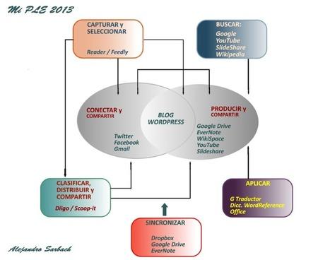 PLE y Trabajo de Investigación en Bachillerato | Entornos Personales de Aprendizaje (PLE) | Scoop.it