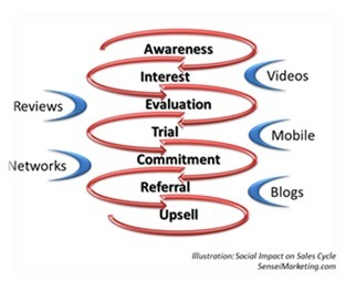 The Impact of Influence on Social Media Measurement | Social Media Buzz | Scoop.it