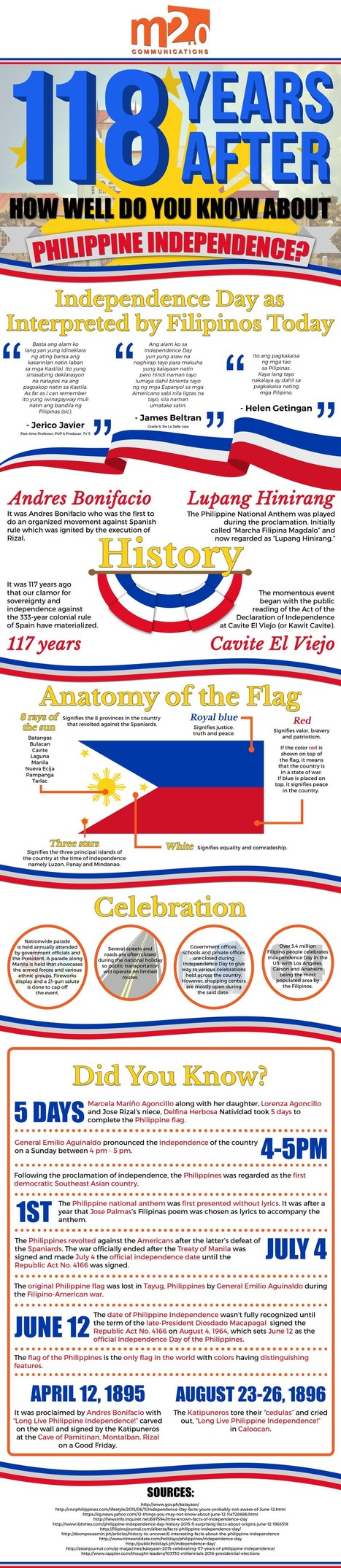 118 Years After: The History Behind Philippine Independence | All Infographics | Scoop.it