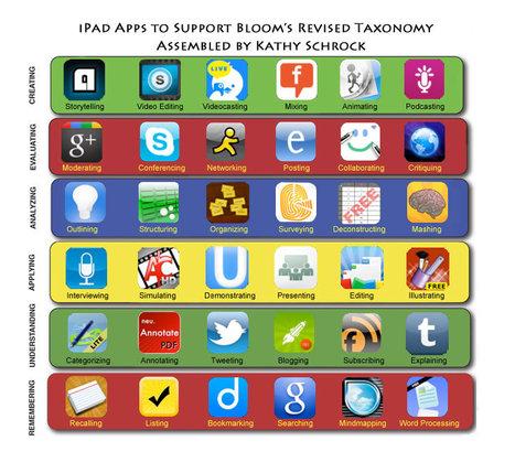 Bloomin' iPad by Kathy Schrock | iPadSchools | Scoop.it