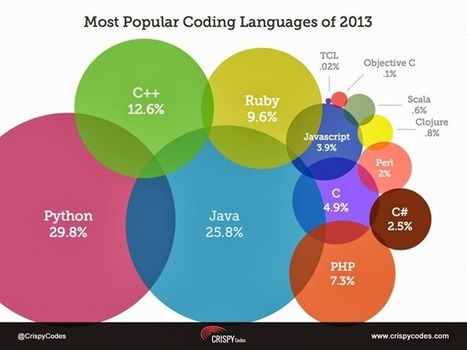 Python not the most popular programming language this year.. (updated) | techAU | Trending Programming Languages | Scoop.it