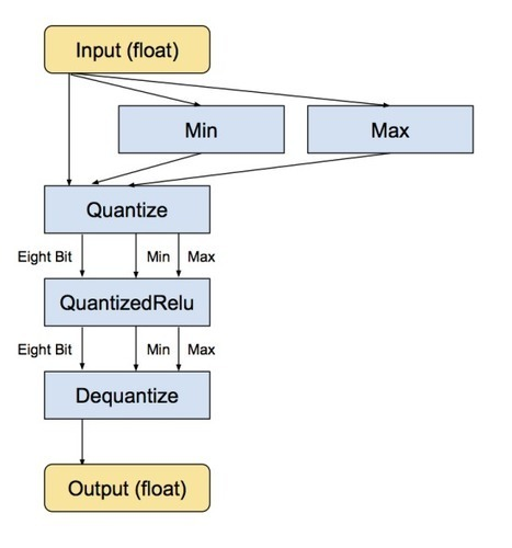 How to Quantize Neural Networks with TensorFlow
