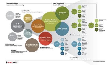 The-Brand-Matrix-Brand-Development-Marketing-Strategy.jpg (1951x1152 pixels)   Marketing   Scoop.it
