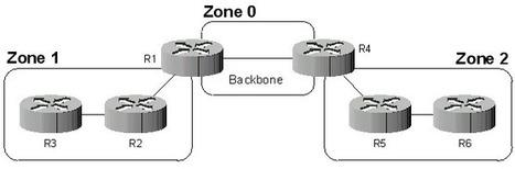 Le routage dynamique avec OSPF   Cours Informatique   Scoop.it