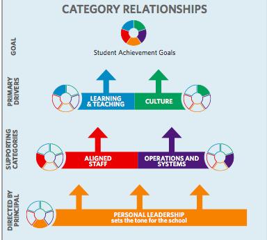Leading for Deeper Learning: 10 Proven Strategies | ICT Integration in Australian Schools | Scoop.it