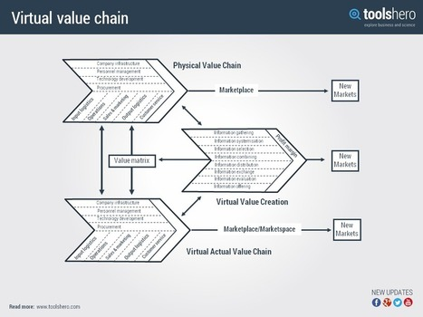value chains real or virtual There are two types of value chains: a traditional value chain and a virtual value chain a -based business system that has led to a cyber marketplace¹ all.