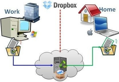 What You Need to Know about Dropbox | Cloud Central | Scoop.it