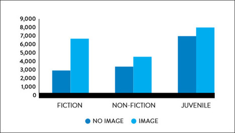 Nielsen Book Releases New UK and US Metadata Reports   Ebook and Publishing   Scoop.it