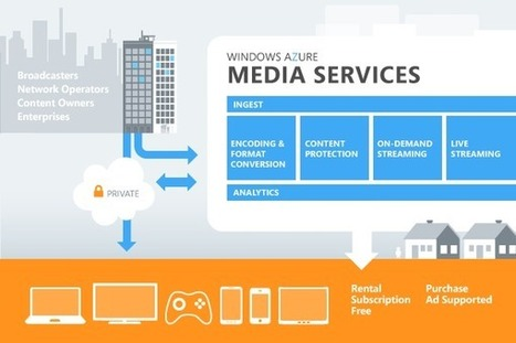 Release of cloud services to manage media contents | Encoding video | Scoop.it