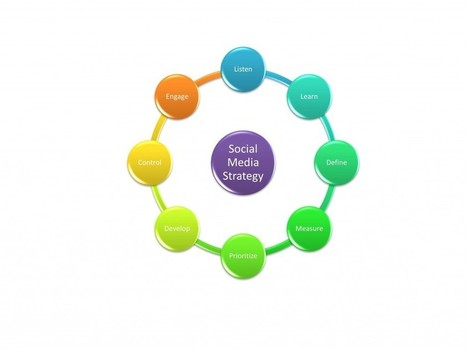 Using Social Media Strategy to Convert   Global Growth Relations   Scoop.it