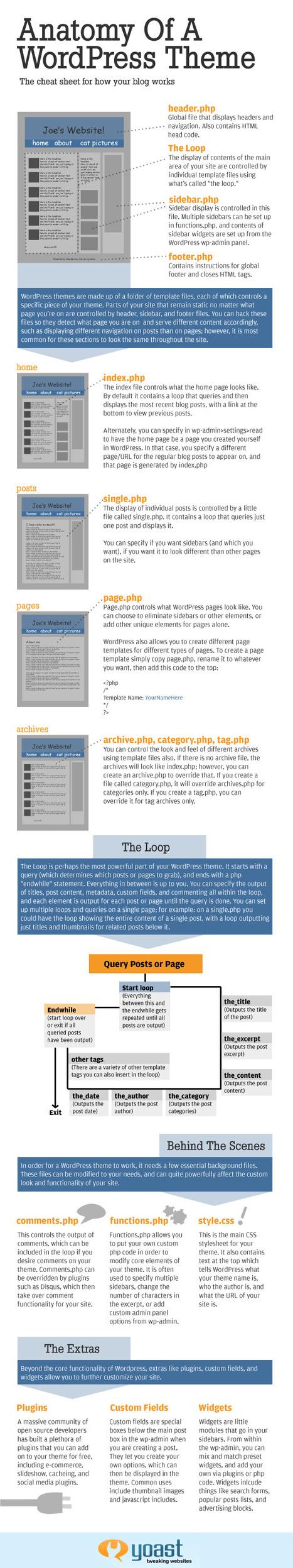 WordPress theme - The Anatomy, an Infographic - Yoast | Optimisation | Scoop.it