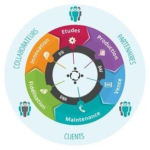Moovapps (Groupe Visiativ) : la plateforme de digitalisation d'entreprise | Le Mag Visiativ | Scoop.it