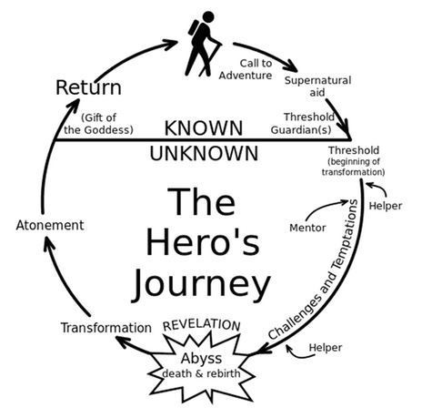 Creating Hero's Journey Websites: Using Storytelling To Improve Your Online Marketing | Hitchhiker | Scoop.it