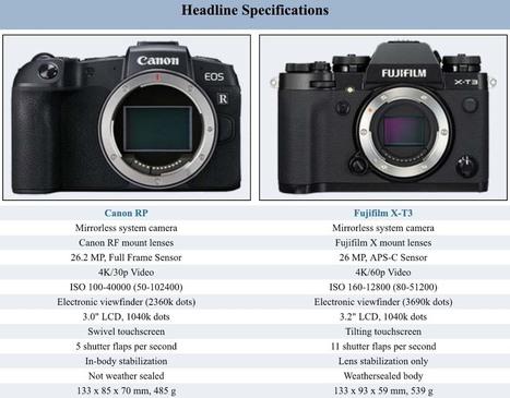 Apotelyt Fujifilm X T3 Vs Canon Rp Comparison
