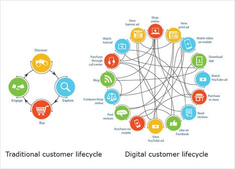 omni channel marketing in public relations social marketing