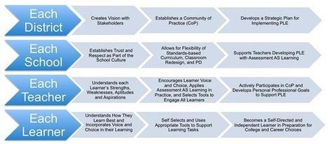 Personalize Learning: The Blueprint to Build Sustainable PLEs | La brecha de la complejidad | Scoop.it