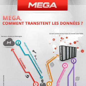 Infographie : MEGA décrypté par Clubic | News du Net... | Scoop.it