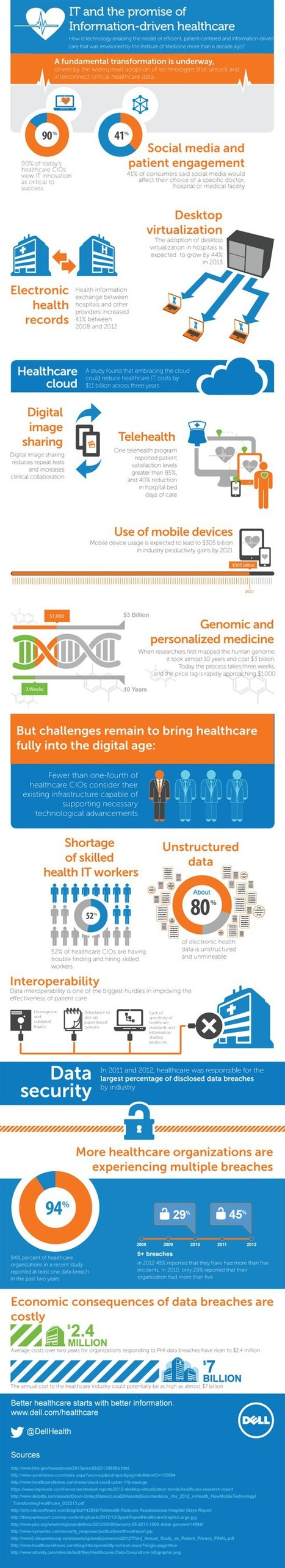 Infographic: On the road to information-driven healthcare | Mobile Health: How Mobile Phones Support Health Care | Scoop.it