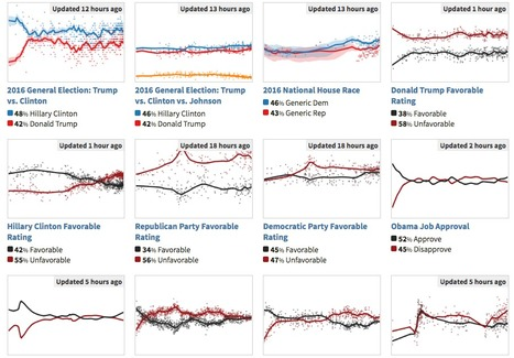 HuffPost tracks thousands of polls  | Journalisme graphique | Scoop.it
