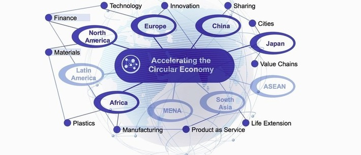 Circular Economy | Collaborationweb | Scoop.it