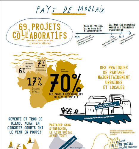 Pays de Morlaix. Retrouvez le recensement des pratiques collaboratives ! | Pays de Morlaix | Pays de Morlaix | Scoop.it