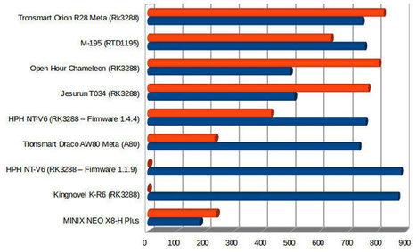 Upgrade Rk3288 Firmware