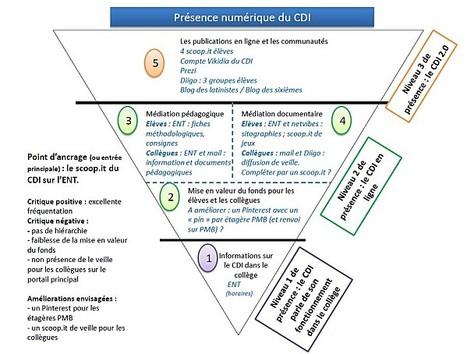 La présence numérique de mon CDI : analyse critique   Professeur documentaliste   Scoop.it