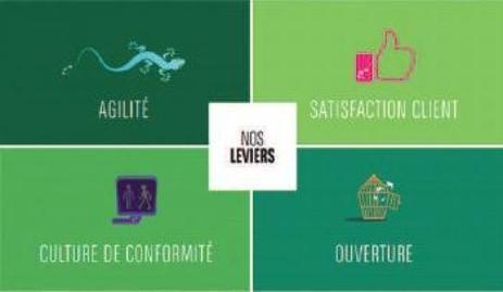 BNP Paribas : les quatre piliers de la culture d'entreprise | Social Media and E-Marketing | Scoop.it