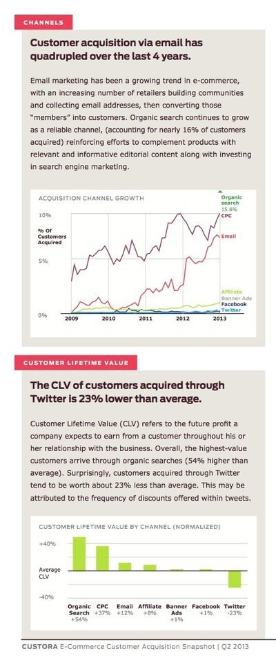 Customers Acquired Via Twitter Worth 23% Less Than Average [STUDY] - AllTwitter | Better know and better use Social Media today (facebook, twitter...) | Scoop.it