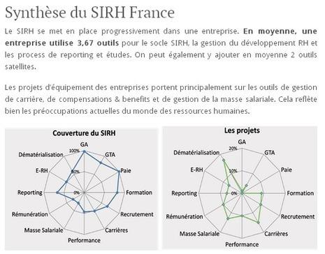 Le premier livre blanc du SIRH   Entretiens Professionnels   Scoop.it