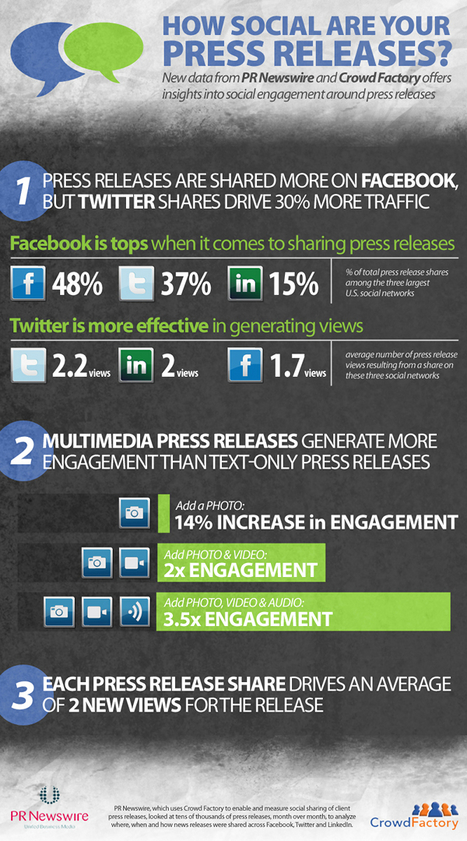 Infographic: Press releases shared more on Facebook | visualizing social media | Scoop.it