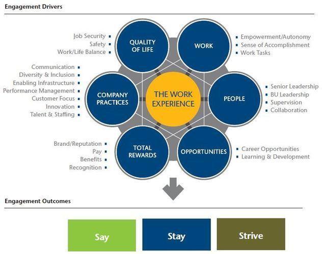 talent management work life balance and retention