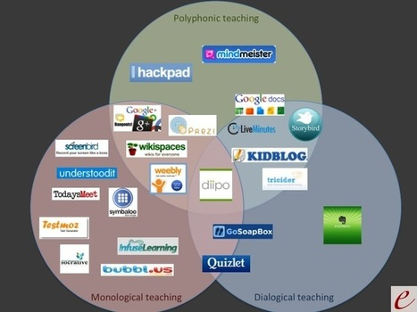 WebTools4u2use - Finding the Right Tool | Instruct.Engage.Connect | Scoop.it