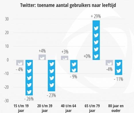 Alles Over jongeren en social media in 2015 | Schoolmediatheken | Scoop.it