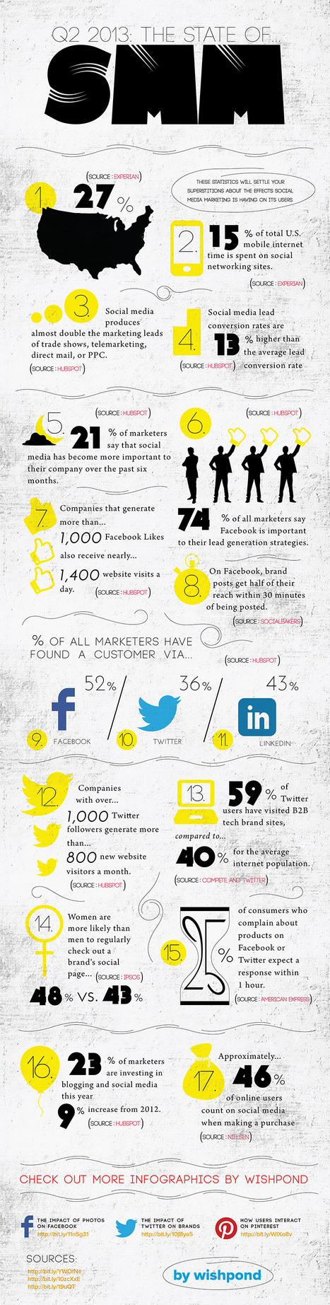17 Incredible Social Media Marketing Statistics [INFOGRAPHIC] - AllTwitter | SOCIALFAVE - Complete #SMM platform to organize, discover, increase, engage and save time the smartest way. #TOP10 #Twitter platforms | Scoop.it