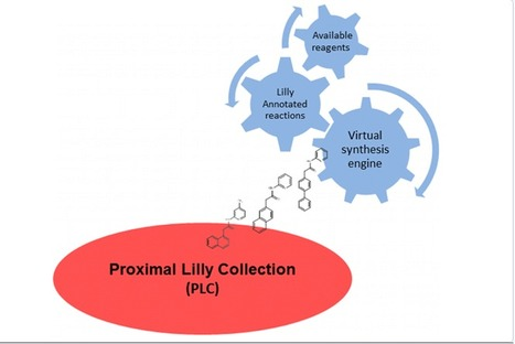The Proximal Lilly Collection: Mapping, Exploring and Exploiting Feasible Chemical Space - Journal of Chemical Information and Modeling (ACS Publications)   Daily Newspaper   Scoop.it