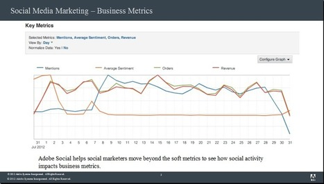 Adobe Social and Measuring the Impact of Social Media | Social Media Today | View * Engage * Discuss | Scoop.it