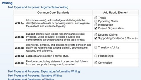 : Announcing: Free Common Core Rubric Creation Tool! | 6-Traits Resources | Scoop.it